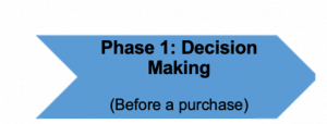 Retail Customer Journey Phase 1