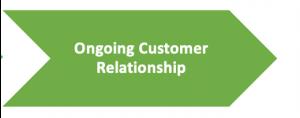 Retail Customer Journey Phase 4